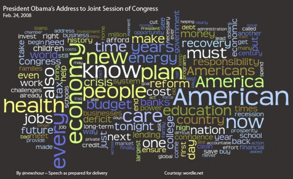Tag Cloud of Obama's Speech